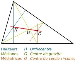 Droite d'Euler. Source : http://data.abuledu.org/URI/518452dd-droite-d-euler