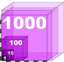 Échelle de 1 à 1000. Source : http://data.abuledu.org/URI/50b92044-echelle-de-1-a-1000