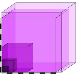 Échelle de 1 à 1000. Source : http://data.abuledu.org/URI/50b920ef-echelle-de-1-a-1000