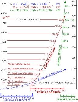 Échelle de Fujita et échelle de Beaufort. Source : http://data.abuledu.org/URI/52c7d226-echelle-de-fujita-et-echelle-de-beaufort