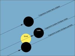 Éclipse solaire. Source : http://data.abuledu.org/URI/51afa958-eclipse-solaire