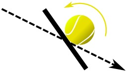 "Effet ""Coupé"" au tennis. Source : http://data.abuledu.org/URI/50b15f22-effet-coupe-au-tennis"