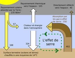 Effet de Serre. Source : http://data.abuledu.org/URI/518bee8d-effet-de-serre