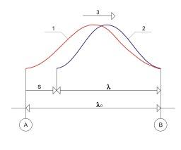 Effet Doppler. Source : http://data.abuledu.org/URI/50a77081-effet-doppler