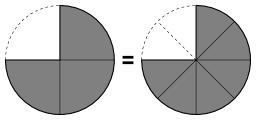 Égalité de deux fractions. Source : http://data.abuledu.org/URI/57059509-egalite-de-deux-fractions