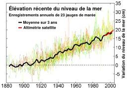 Élévation du niveau de la mer depuis 1880. Source : http://data.abuledu.org/URI/5094fbf4-elevation-du-niveau-de-la-mer-depuis-1880