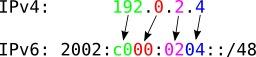 Encodage d'une adresse de IPv4 à IPv6. Source : http://data.abuledu.org/URI/521c5e9d-encodage-d-une-adresse-de-ipv4-a-ipv6