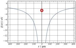 Énergie d'un atome d'hydrogène. Source : http://data.abuledu.org/URI/50b154af-energie-d-un-atome-d-hydrogene
