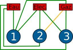 Enigme des 3 maisons. Source : http://data.abuledu.org/URI/52f7f711-enigme-des-3-maisons