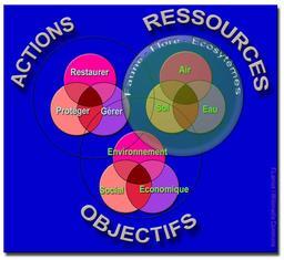 Enjeux du Développement Durable. Source : http://data.abuledu.org/URI/506a2749-enjeux-du-developpement-durable