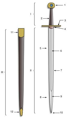 Épée et fourreau. Source : http://data.abuledu.org/URI/50293fed-epee-et-fourreau