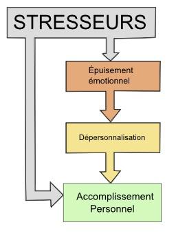 Épuisement professionnel. Source : http://data.abuledu.org/URI/50d23eef-epuisement-professionnel