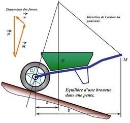 Équilibre d'une brouette dans une pente. Source : http://data.abuledu.org/URI/51de632d-equilibre-d-une-brouette-dans-une-pente
