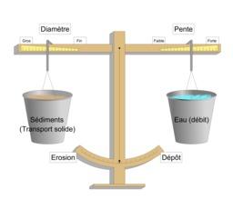 Équilibre dynamique d'une rivière. Source : http://data.abuledu.org/URI/5648c477-equilibre-dynamique-d-une-riviere