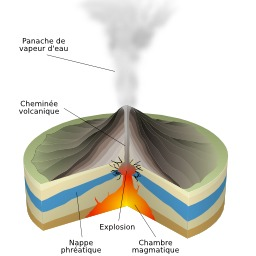 Éruption volcanique de type phréatique. Source : http://data.abuledu.org/URI/506cb6e5-eruption-volcanique-de-type-phreatique