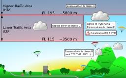 Espace aérien pour le parapente. Source : http://data.abuledu.org/URI/50b123a8-espace-aerien-pour-le-parapente