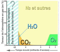 Évolution de l'atmosphère terrestre. Source : http://data.abuledu.org/URI/50be1ccd-evolution-de-l-atmosphere-terrestre