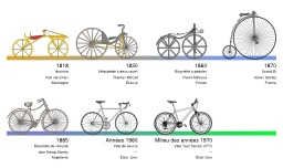 Évolution de la bicyclette. Source : http://data.abuledu.org/URI/50d58e42-evolution-de-la-bicyclette