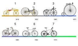 Évolution de la bicyclette. Source : http://data.abuledu.org/URI/50eda78f-evolution-de-la-bicyclette