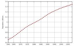 Évolution de la démographie en Chine. Source : http://data.abuledu.org/URI/50d370d8-evolution-de-la-demographie-en-chine