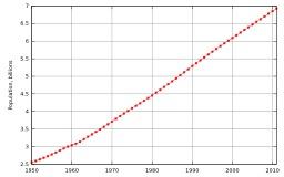 Évolution de la population mondiale depuis 1950. Source : http://data.abuledu.org/URI/50d37389-evolution-de-la-population-mondiale-depuis-1950
