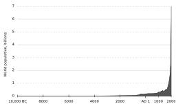 Évolution de la population mondiale depuis la préhistoire. Source : http://data.abuledu.org/URI/50706583-evolution-de-la-population-mondiale-depuis-la-prehistoire