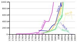 Évolution de la production de fonte au bois. Source : http://data.abuledu.org/URI/56c2228f-evolution-de-la-production-de-fonte-au-bois