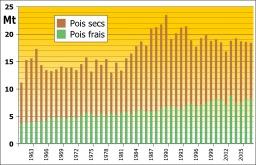 Évolution de la production mondiale de pois frais et de pois secs de 1961 à 2007. Source : http://data.abuledu.org/URI/50d0c2c7-evolution-de-la-production-mondiale-de-pois-frais-et-de-pois-secs-de-1961-a-2007