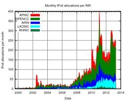 Évolution des blocs d'adresses internet allouées depuis 1999. Source : http://data.abuledu.org/URI/521c66b6-evolution-des-blocs-d-adresses-internet-allouees-depuis-1999