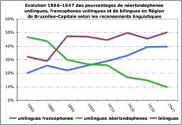 Évolution du bilinguisme autour de Bruxelles. Source : http://data.abuledu.org/URI/52bc572b-evolution-du-bilinguisme-autour-de-bruxelles