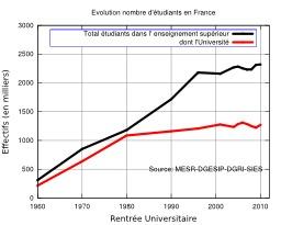 Évolution du nombre d'étudiants français depuis 1960. Source : http://data.abuledu.org/URI/50706fd9-evolution-du-nombre-d-etudiants-francais-depuis-1960