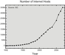 Évolution du nombre de serveurs internet. Source : http://data.abuledu.org/URI/527d79f2-evolution-du-nombre-de-serveurs-internet