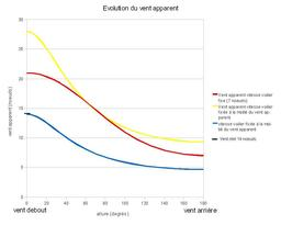 Évolution du vent apparent. Source : http://data.abuledu.org/URI/50b0cb5e-evolution-du-vent-apparent