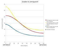 Évolution du vent apparent. Source : http://data.abuledu.org/URI/50b0cb5e-evolution-du-vent-apparent