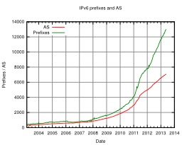 Évolution IPv6 sur Internet. Source : http://data.abuledu.org/URI/521c6098-evolution-ipv6-sur-internet