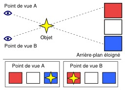 Exemple de parallaxe. Source : http://data.abuledu.org/URI/52aca1c7-exemple-de-parallaxe