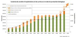 Exploitations agricoles biologiques en France. Source : http://data.abuledu.org/URI/5377adab-exploitations-agricoles-biologiques-en-france
