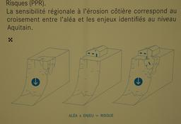 Exposition sur l'érosion côtière en Aquitaine. Source : http://data.abuledu.org/URI/55c13b06-exposition-sur-l-erosion-cotiere-en-aquitaine