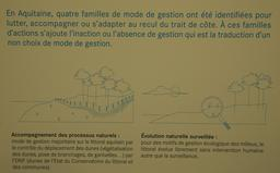 Exposition sur l'érosion côtière en Aquitaine. Source : http://data.abuledu.org/URI/55c13df1-exposition-sur-l-erosion-cotiere-en-aquitaine