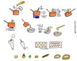 Fabrication de la pâte à choux. Source : http://data.abuledu.org/URI/51a5a826-fabrication-de-la-pate-a-choux