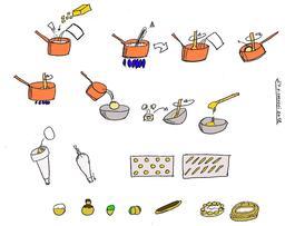 Fabrication de la pâte à choux. Source : http://data.abuledu.org/URI/51a5a915-fabrication-de-la-pate-a-choux