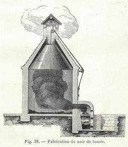Fabrication du noir de fumée. Source : http://data.abuledu.org/URI/591aae24-fabrication-du-noir-de-fumee