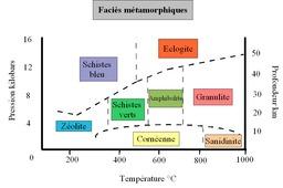 Faciès métamorphiques. Source : http://data.abuledu.org/URI/50a2ac49-facies-metamorphiques
