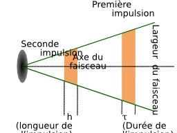 Faisceau d'un radar. Source : http://data.abuledu.org/URI/5232d720-faisceau-d-un-radar