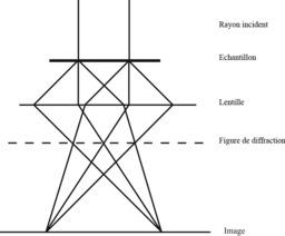 Faisceau électronique. Source : http://data.abuledu.org/URI/50a8ec9c-faisceau-electronique