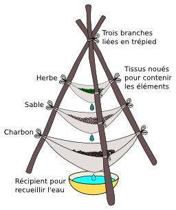 Filtre à eau. Source : http://data.abuledu.org/URI/51028aba-filtre-a-eau