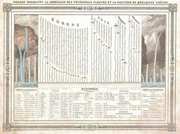 Fleuves et cascades du monde, en 1852. Source : http://data.abuledu.org/URI/5452b149-fleuves-et-cascades-du-monde-en-1852