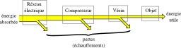 Flux d'énergie d'un élévateur hydraulique. Source : http://data.abuledu.org/URI/50cb2af5-flux-d-energie-d-un-elevateur-hydraulique