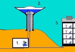 Fonctionnement d'un château d'eau. Source : http://data.abuledu.org/URI/52fde2ad-fonctionnement-d-un-chateau-d-eau