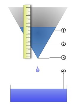 Fonctionnement d'une clepsydre. Source : http://data.abuledu.org/URI/50a95d49-fonctionnement-d-une-clepsydre